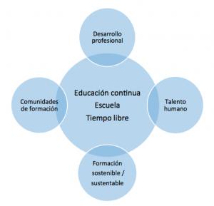 Dinámica de relaciones de la educación continua como tiempo libre para la formación sustentable