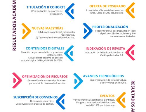 Informe de gestión del Rector Rodrigo Mendieta Muñoz PhD